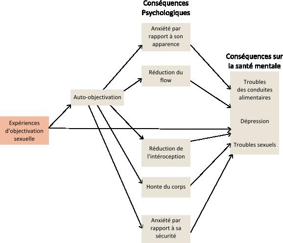 Graphique résumant les conséquences de l'objectivation sexuelle de l'article Sexual Objectification of Women: Advances to Theory and Research par Szymanski & Moffitt 2011